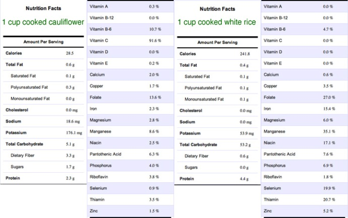 Cauliflower Vs Rice Comparison Chart
